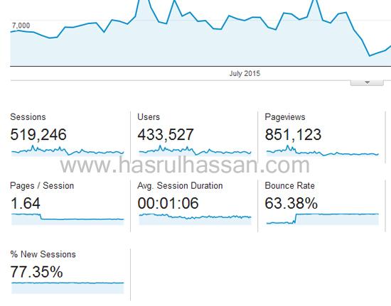 Trafik blog dari Jun hingga Ogos 2015