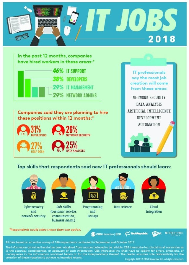 IT Jobs in 2018