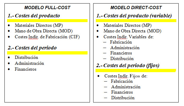 CONTABILIDAD DE COSTES: Full Costing y Direct Costing | EL ...