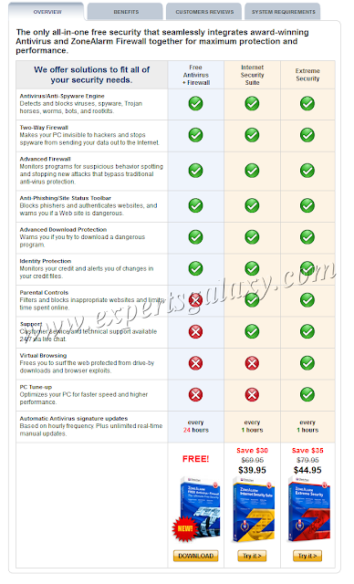 ZoneAlarm Product Comparison Chart