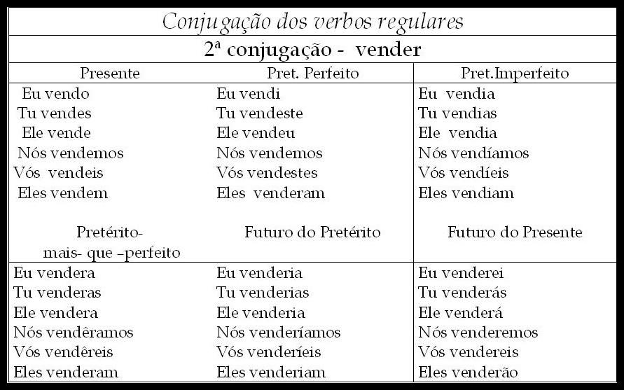 verbo verbal: