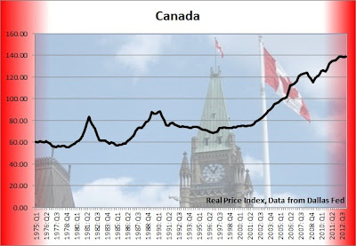 canada real home price chart, canada real estate values