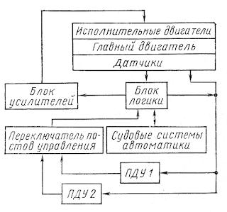 Обобщенная структурная схема системы ДАУ главным двигателем