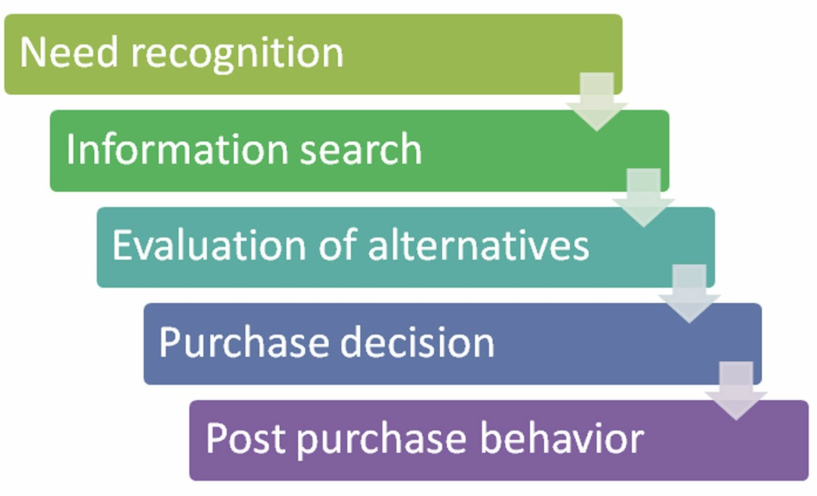 consumer decision making process paper The consumer decision-making process consists of five steps, which are need recognition, information search, evaluations of alternatives, purchase and post-purchase behavior.
