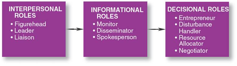 analyze the role of managers As boards of directors face a growing number of issues and risks to address, using a corporate governance framework can help them define roles and duties, avoid duplication of efforts and focus on priority matters a framework also can provide boards with a structured way to collaborate with management on specific issues and execute their.