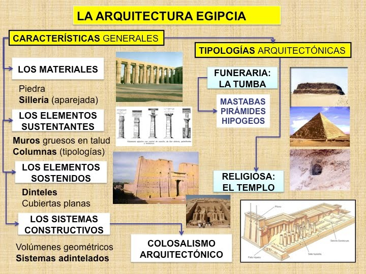 Egipto antiguo la arquitectura egipcia for Arquitectura de egipto