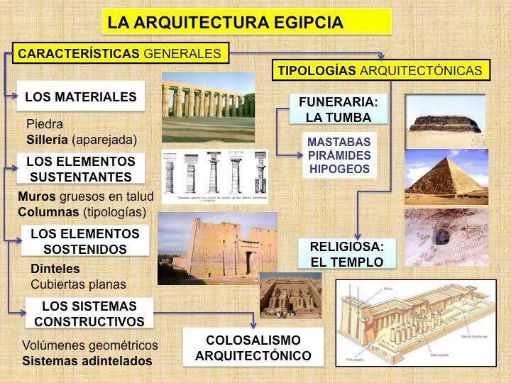 Egipto antiguo la arquitectura egipcia for Arquitectura en linea