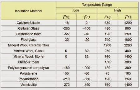 range temprature material insulasi thermal pada pipa