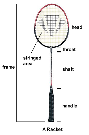 So How To Choose A Badminton Racket That Suits You Most