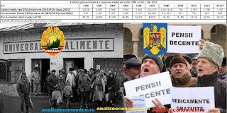 Cum a evoluat pensia medie din 1980 încoace