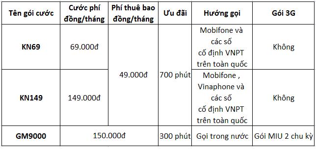 Chương trình khuyến mại trả sau trong tháng 1/2015 của Mobifone