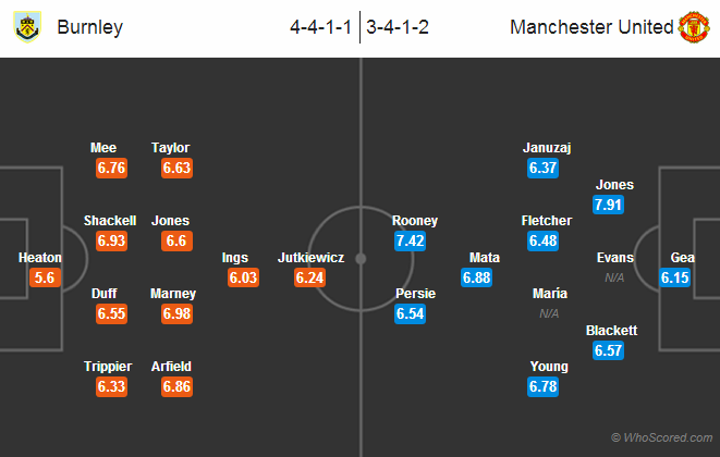 Possible Lineups: Burnley vs Manchester United
