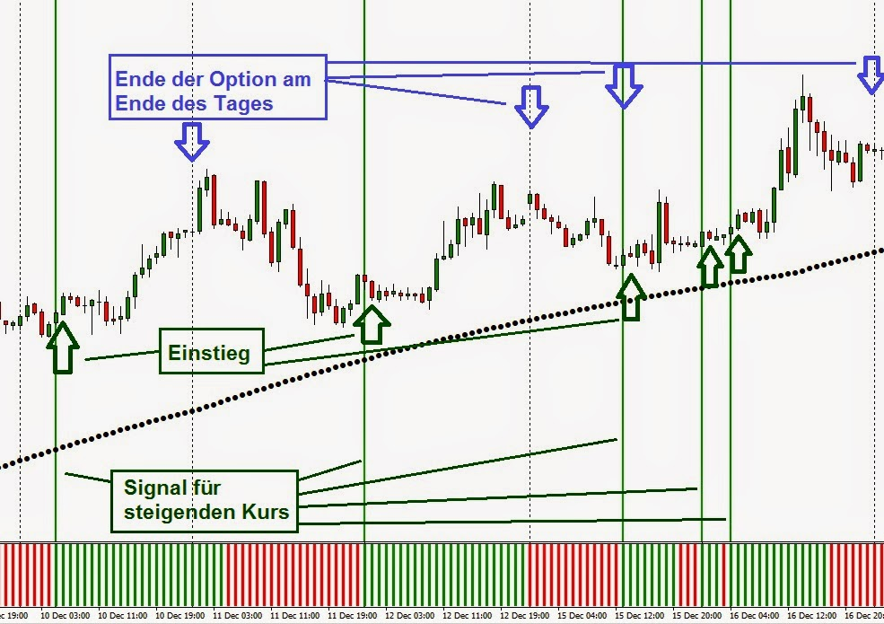 Binare optionen mit signalen