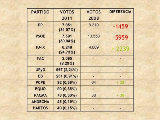 El blog del mierense reportaje resultados de las for Elecciones ministerio del interior resultados