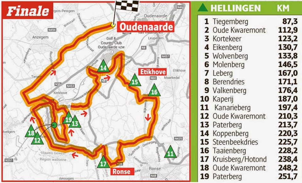 Final climbs of Tour of Flanders 2015