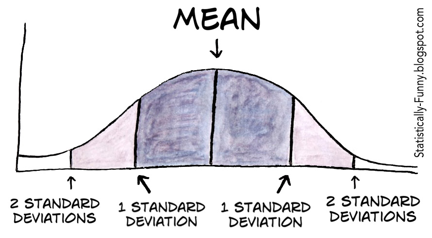 how to work out probability with mean and standard deviation