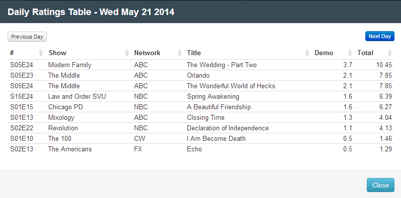 Final Adjusted TV Ratings for Wednesday 21st May 2014