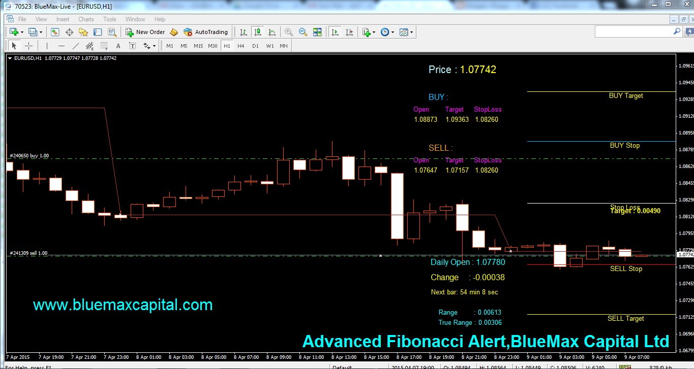 EURUSD Daily articles with advanced Fibonacci alert-source from BlueMax Capital 09/04/2015