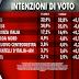 I numeri sulle intenzioni di voto di Ixè per Agorà