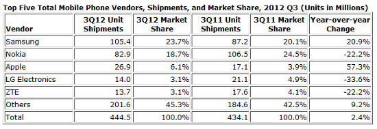 best smartphone manufacturer on 2012