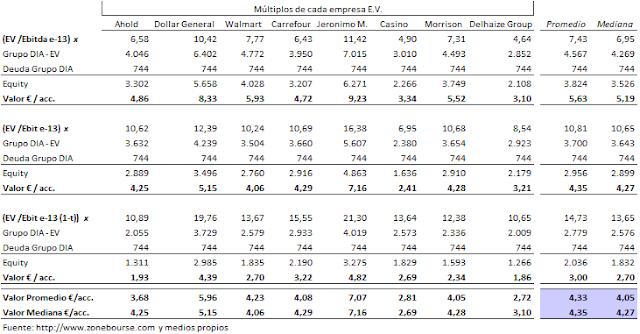 Multiplicadores+EV+DIA+281013.png