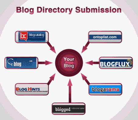 blog directory submission list 2014 - 2015