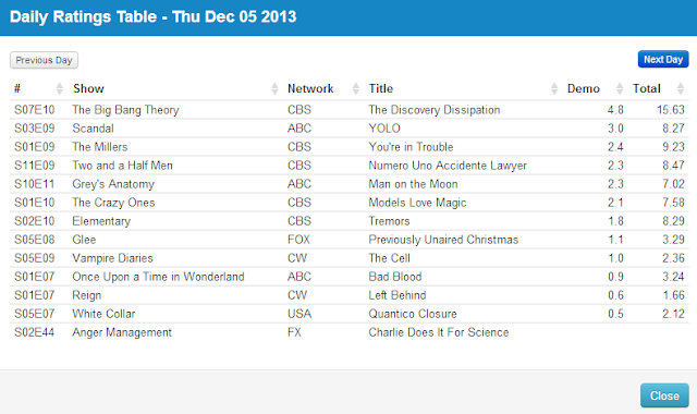 Final Adjusted TV Ratings for Thursday 5th December 2013