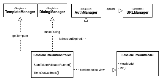 Blue ocean thoughts about js class dependance and mvvm pattern this brings great potential that we can leverage domain objects in backend and front end with json as dto to connect both and if nodejs is used to ccuart Image collections