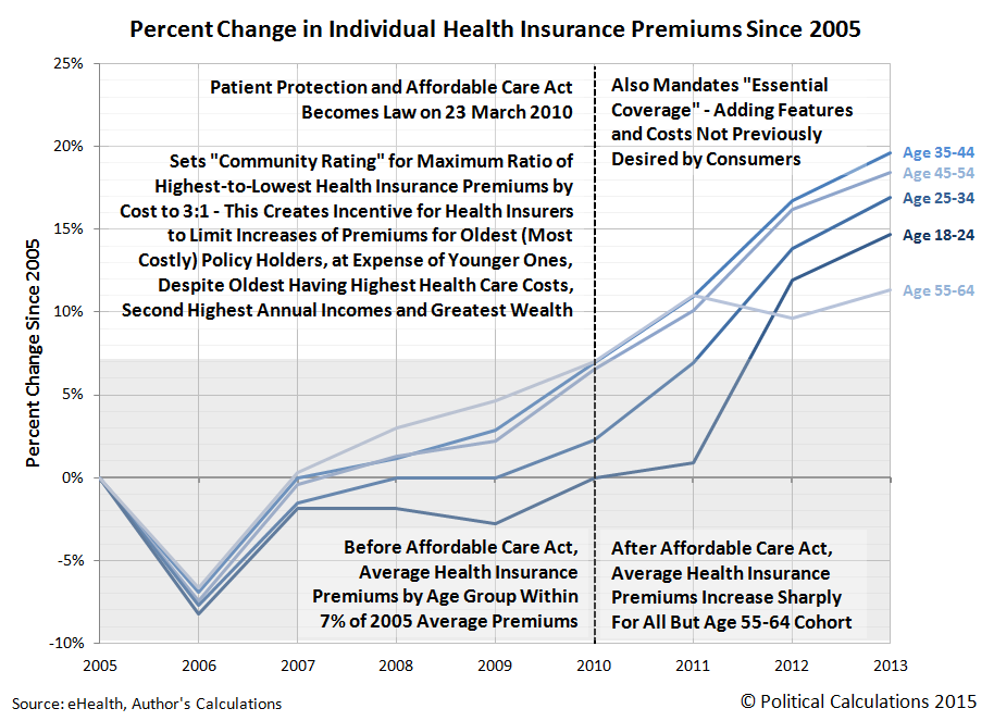 Percent Change in Individual Health Insurance Premiums Since 2005