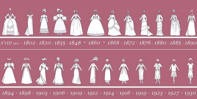 a comparison of the life of american women in the 19th century and the modern era Women in the 18th century are similar yet different from the women of today in the time era of the 1800's appearance was very essential to women as it is in the present times fashion, skin care, and mouth hygiene was and is the three most important forms of appearance and hygiene firstly.