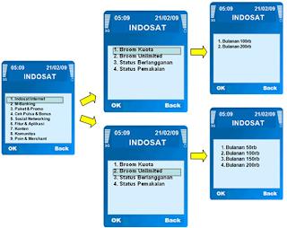 Cara Registrasi Paket Indosat
