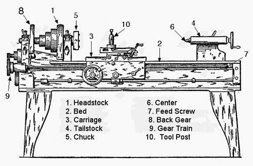 parts of lathe machine