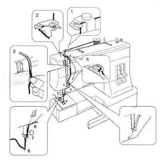 enhebrado maquina de coser merrit