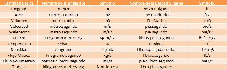 Tabla de unidades sistema internacional y sistema ingles tabla de unidades sistema internacional y sistema ingles urtaz Images