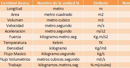 Tabla de unidades sistema internacional y sistema ingles tabla de unidades sistema internacional y sistema ingles compartiendo conocimientos urtaz Images