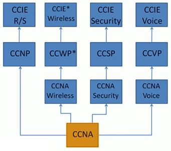 CCNA की परीक्षा के प्रकार