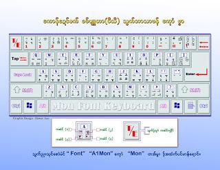 မြန္ Font နဲ႔ မြန္ Keyboard