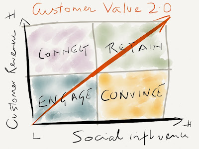 marketing tactics to influence social consumer