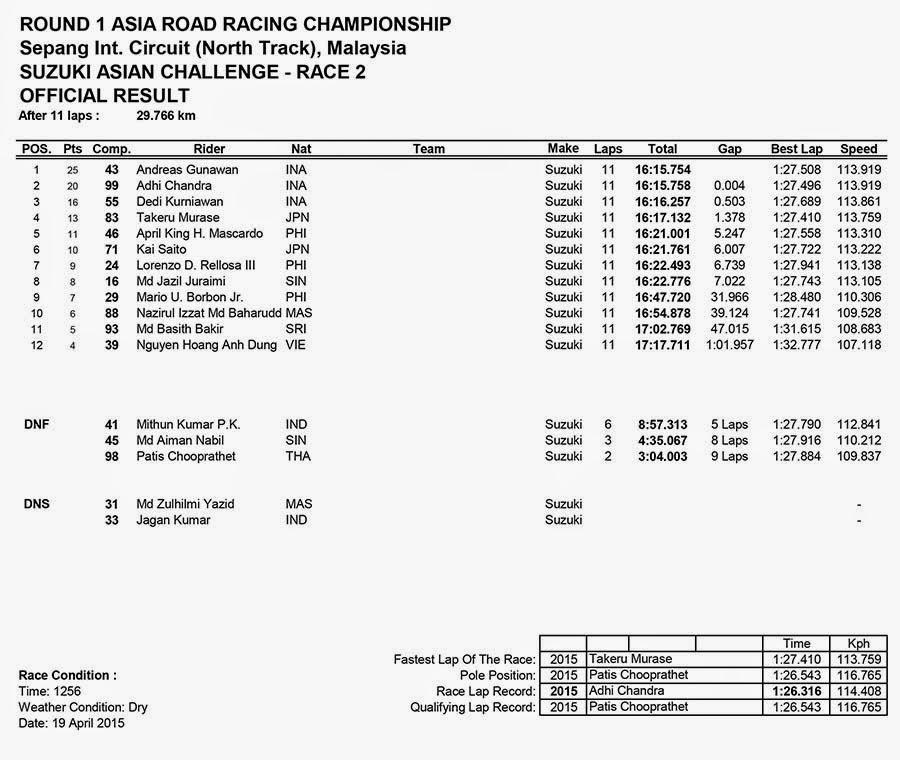 Hasil Race 2 SUZUKI ASIAN CHALLENGE ARRC Sepang Malaysia 2015