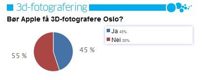 Sondage Apple peut-il photographier Oslo