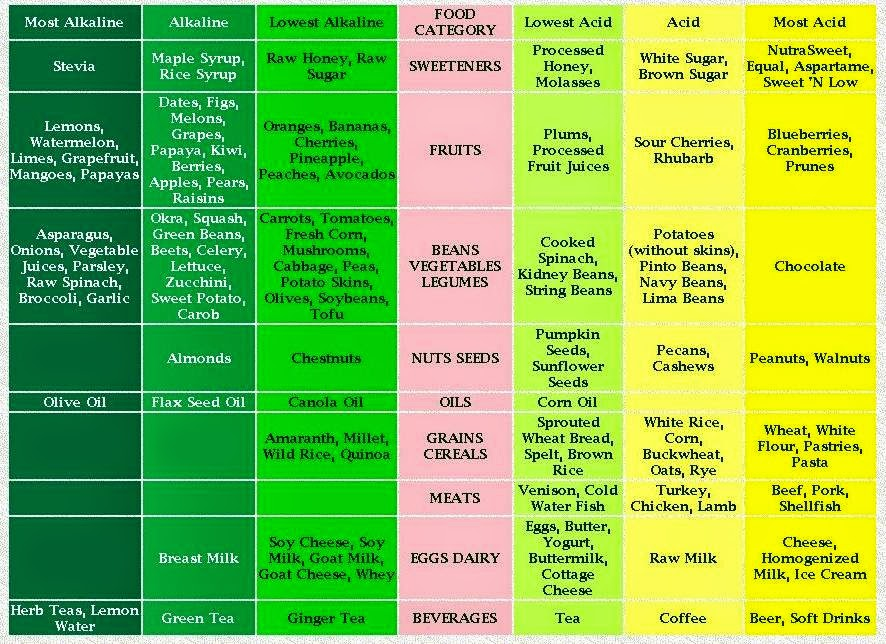Astounding image in acid alkaline food chart printable