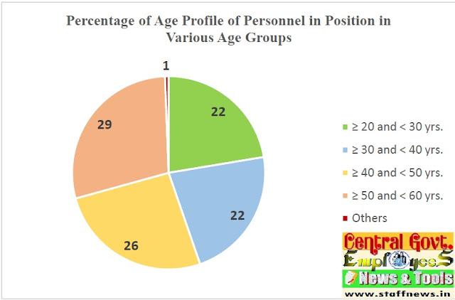age+profile