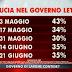 SWG per Agorà: la fiducia nel Governo Letta