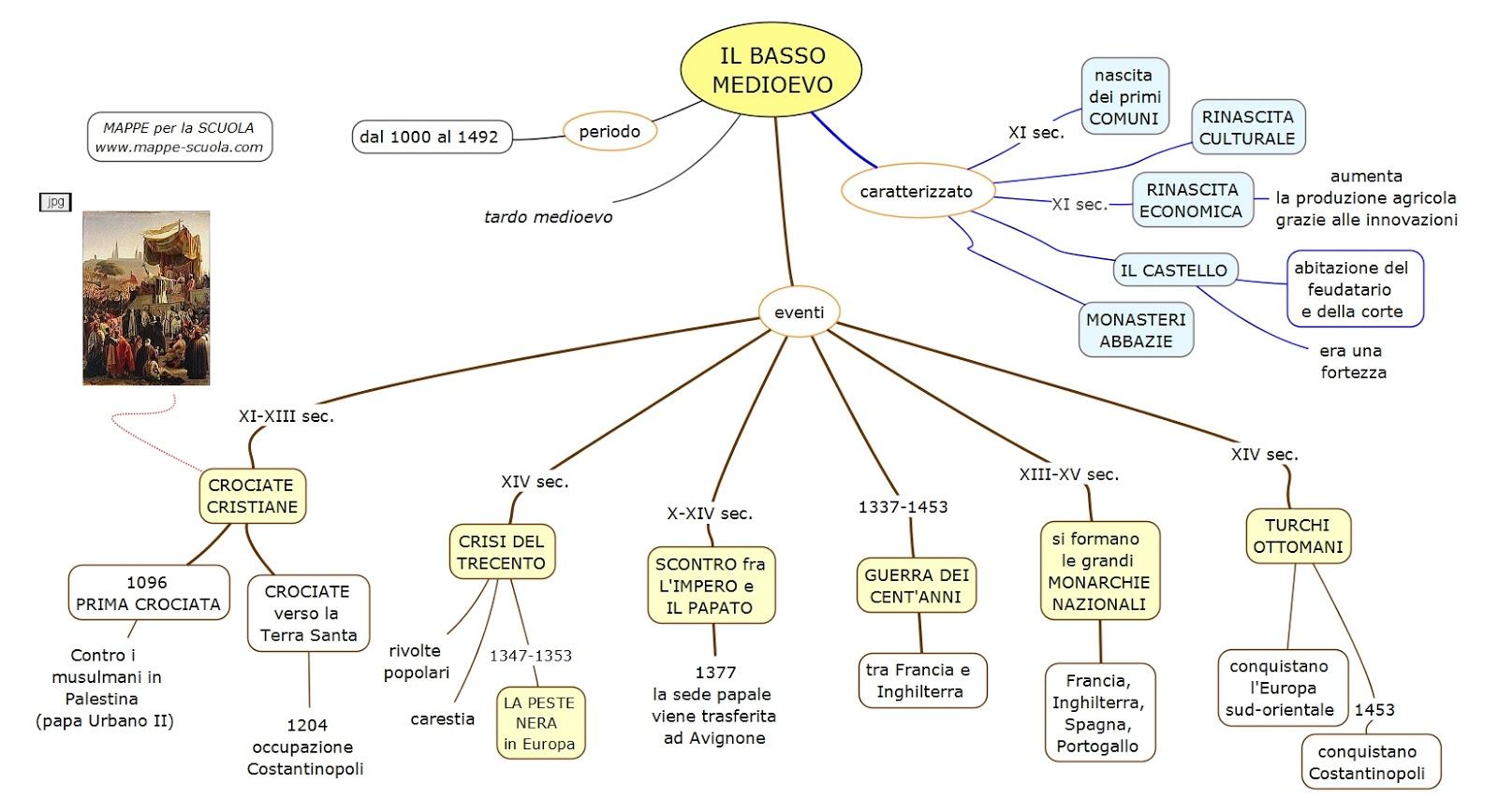 Filodidattica mappe concettuali di storia for 1 1 2 casa di storia