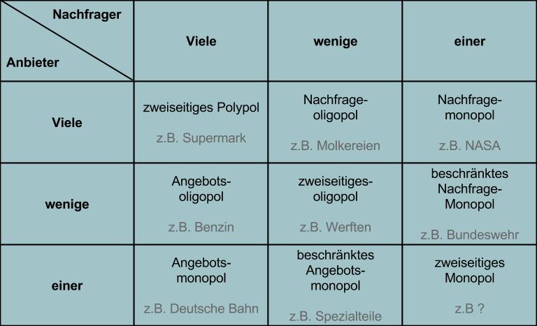 Contenido de ausbildung fachinformatiker bwp for Tabelle mit 9 spalten