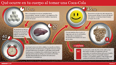 que le pasa a tu cuerpo cuando tomas sodas coca cola