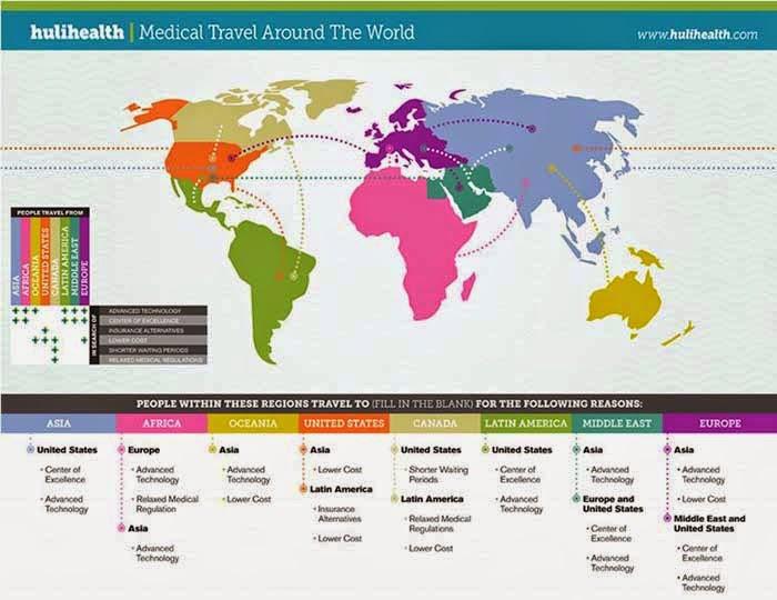 Qitələr üzrə tibbi turizmin hərəkətliliyi