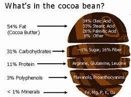 manfaat coklat, manfaat coklat untuk ibu hamil, manfaat coklat hitam, manfaat coklat untuk kulit, manfaat coklat bagi otak, manfaat coklat untuk kecantikan, manfaat coklat bubuk