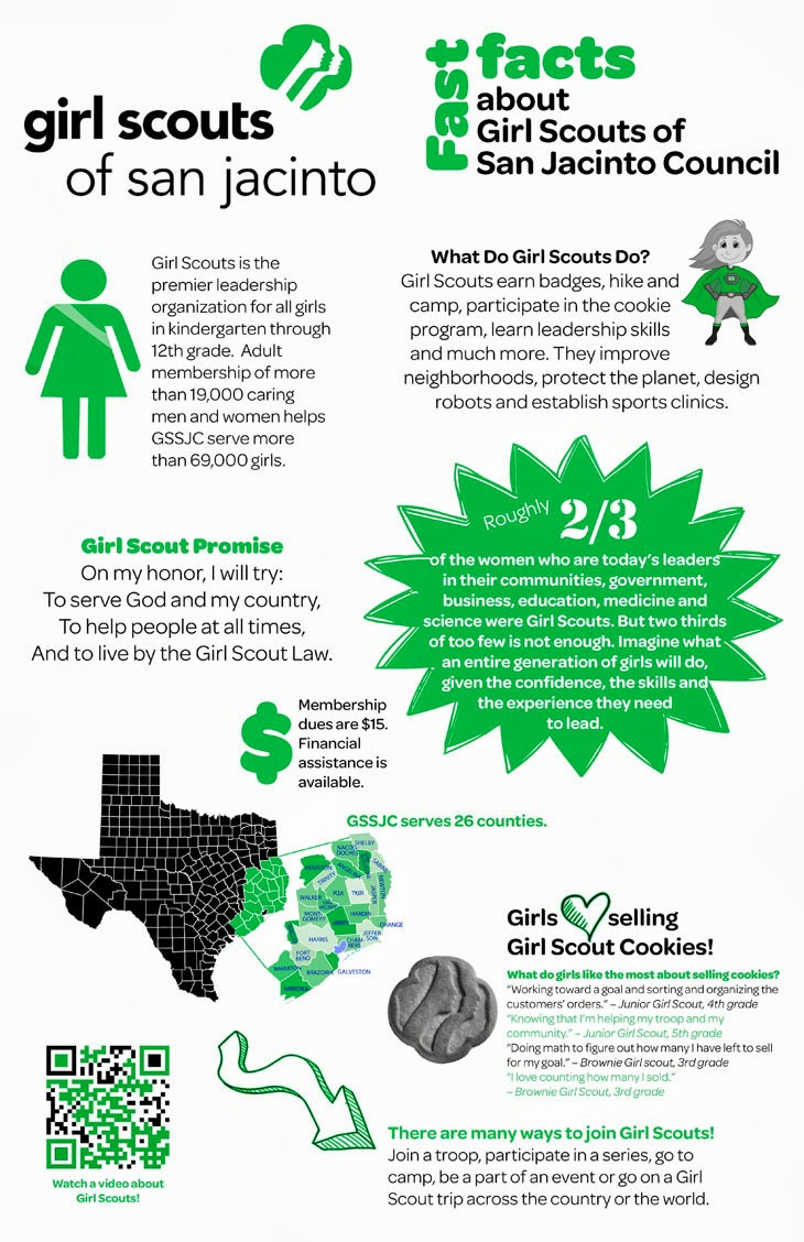 Scouts of San Jacinto Council Blog: GSSJC Fast Facts Infographic on