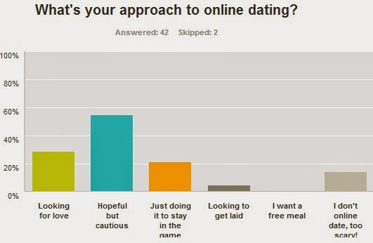 online dating approach